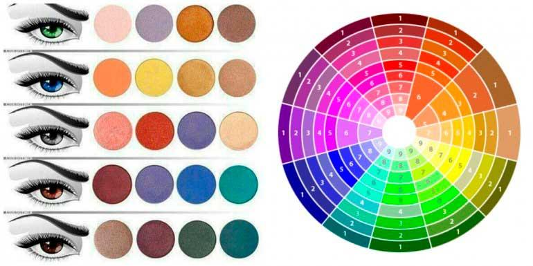 Make-Up-Ruota dei colori complementari