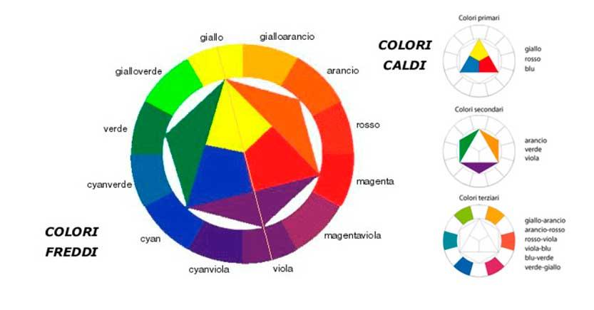 cerchio-di-Itten---teoria-dei-colori